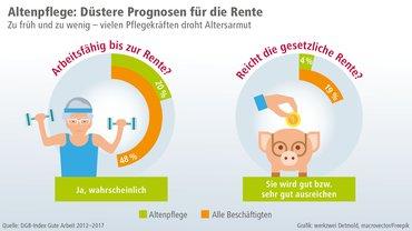 Grafik Rente reicht nicht